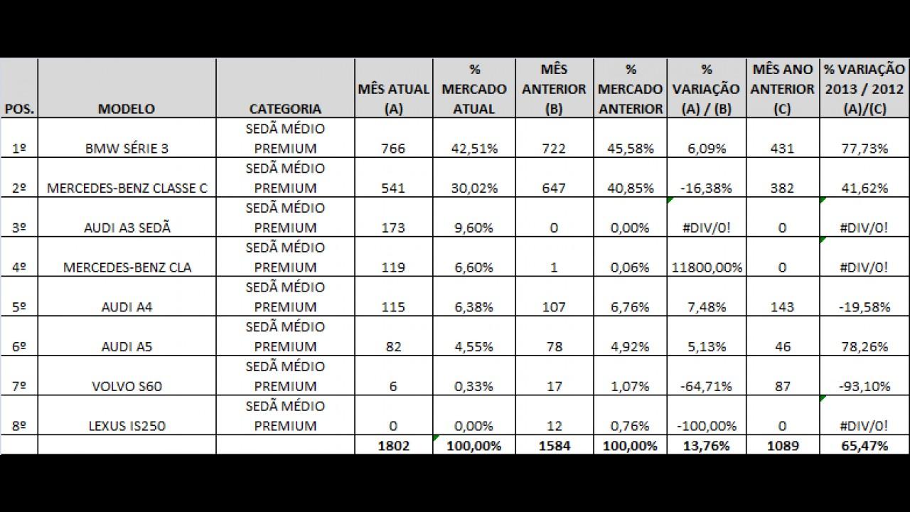 Análise CARPLACE: Série 3 e Classe E lideram as vendas de sedãs Premium