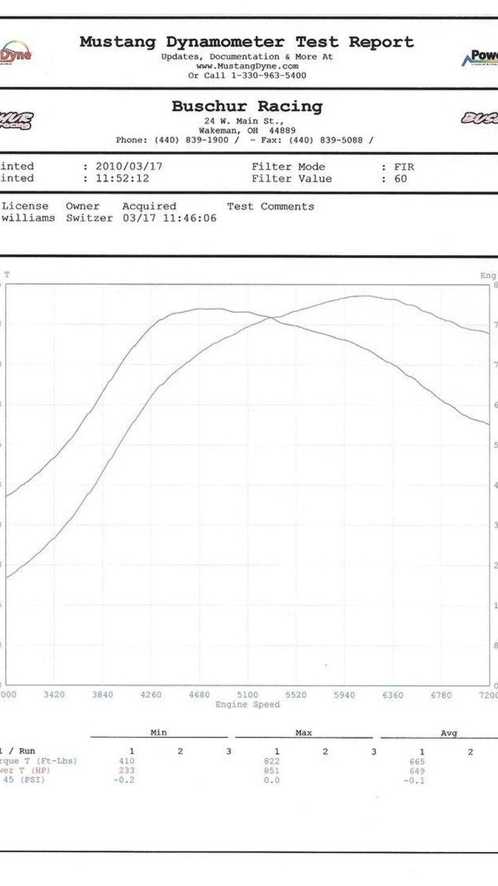 Switzer GT2 R911S