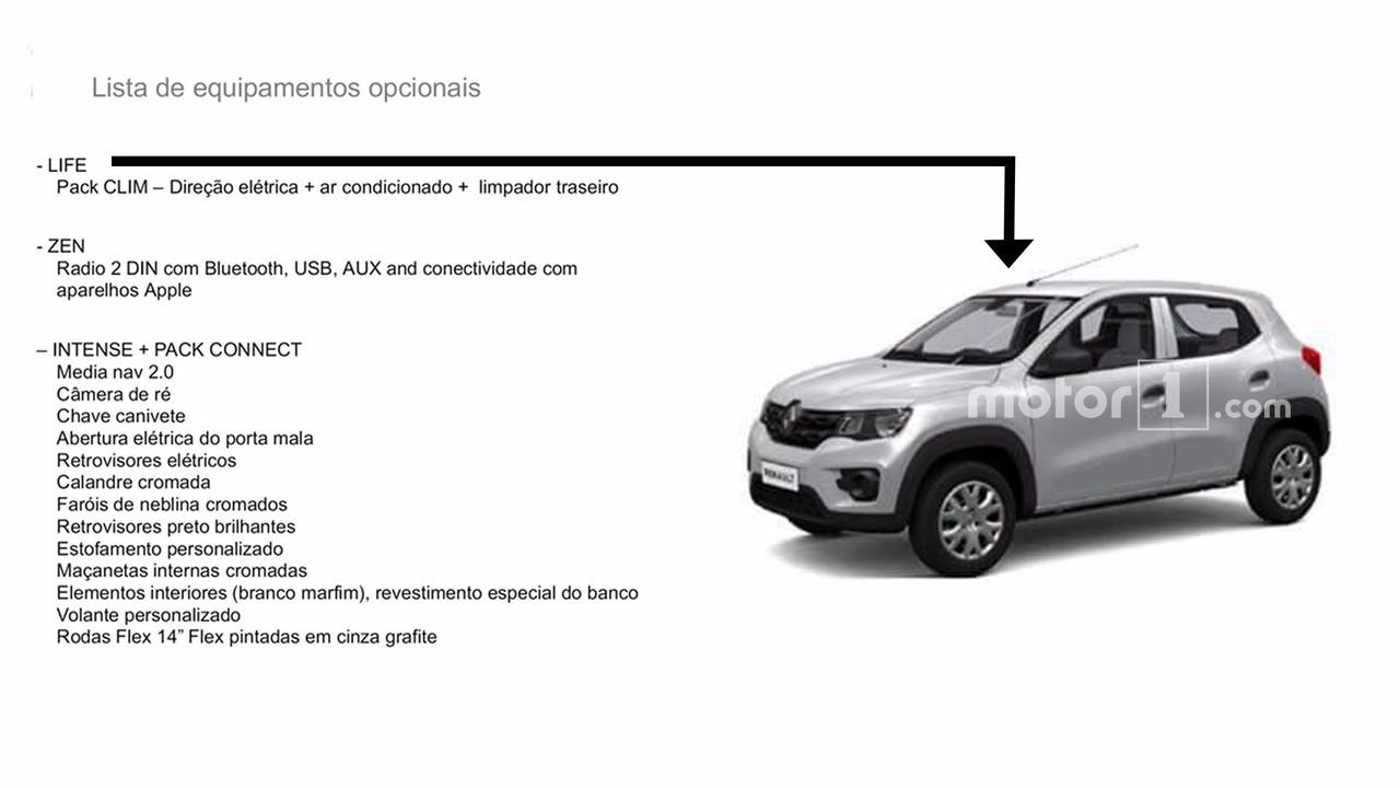 Dados do Renault Kwid