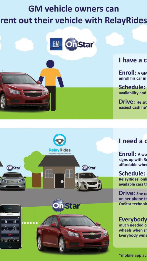 GM announces a new car sharing service where you provide the car