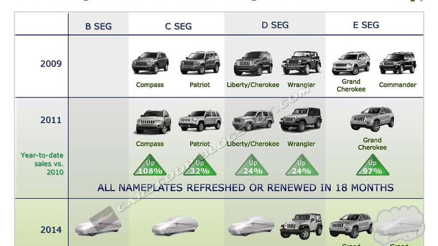 Jeep to launch four new models
