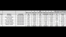 Análise CARPLACE: Siena dispara e Prisma avança nas vendas de sedãs pequenos em agosto