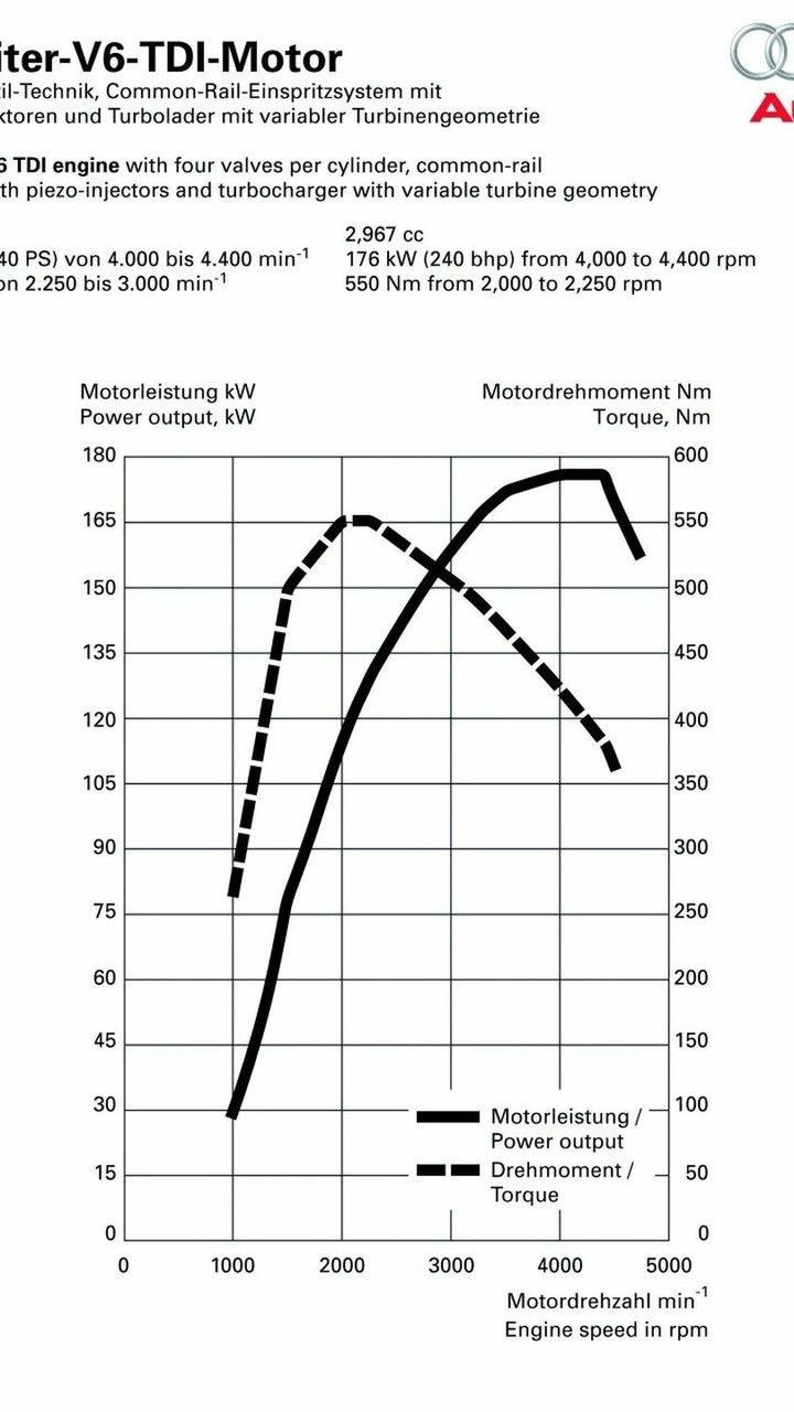 Audi Q7 3.0 TDI Power / Torque diagram